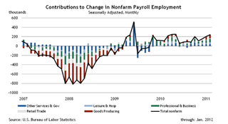 Change in Nonfarm Payroll Employment
