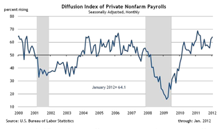 Diffusion Index of Private Nonfarm Payrolls
