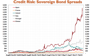 Sovereign Bond Spreads