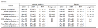 Economic Projections of Federal Reserve Board Members, April