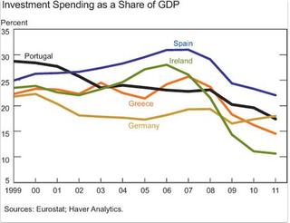 Investment Spending as a Share of GDP Europe