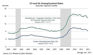 U3 and U6 Unemployment Rates