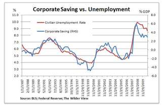 Corporate Saving vs. Unemployment