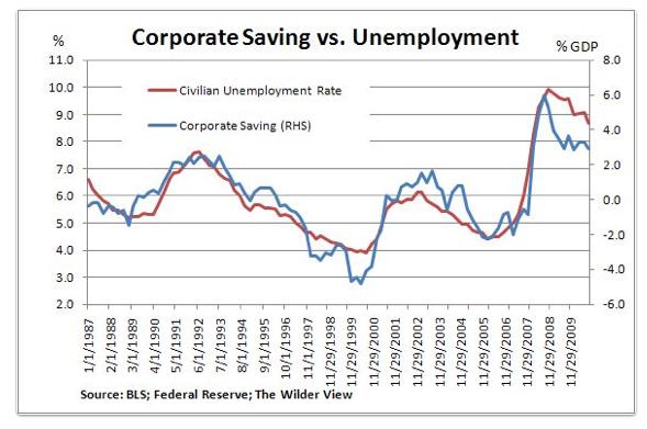 Corporate Saving vs. Unemployment