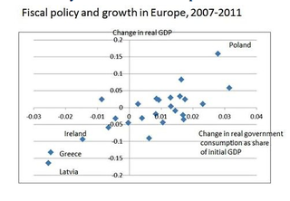 Fiscal Policy and Growth in Europe 2007-2011