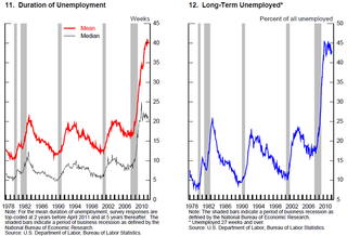 Duration of Unemployment and Long term Unemployed