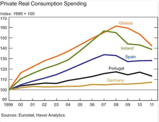 Private Real Consumption Spending Europe
