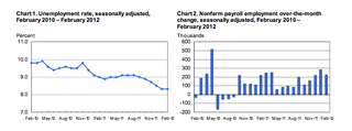 March Employment Situation 2012