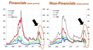 Euro Area Corporate Bond Spreads