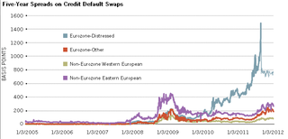 Five Year Spreads on Credit Default Swaps