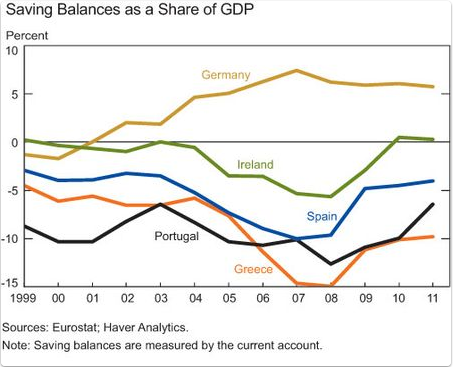saving imbalances and the euro area Current account imbalances in the euro area: catching up or competitiveness ansgar belke, university of duisburg-essen,  vestment booms and saving busts however .