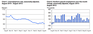 August 2012 Employment Situation