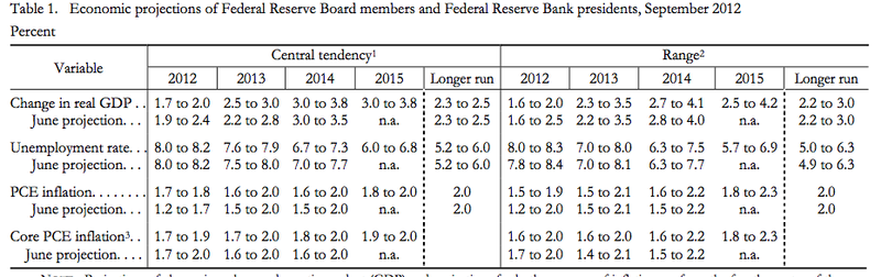 FOMC Projections September 12-13, 2012