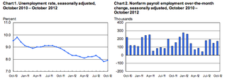 October 2012 Employment Report