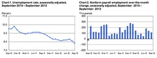 September Employment Situation 2012