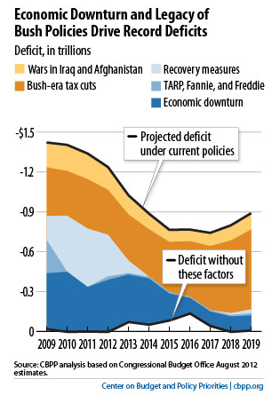 Economic Downturn and Legacy of Bush Policies Drive Record Deficits