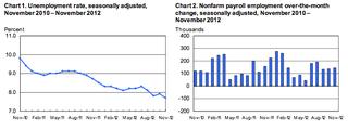 November Employment Situation 2012