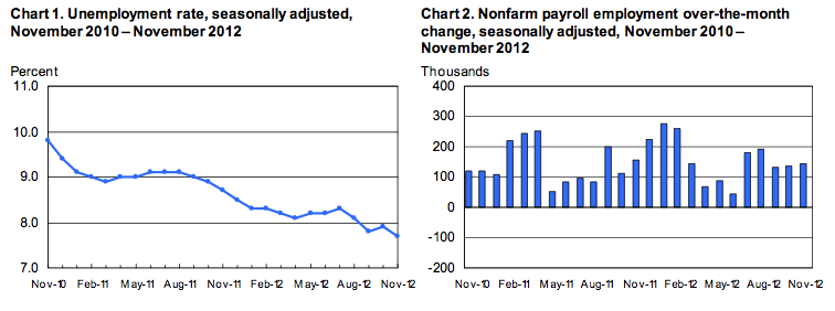 November Employment Situation 2012